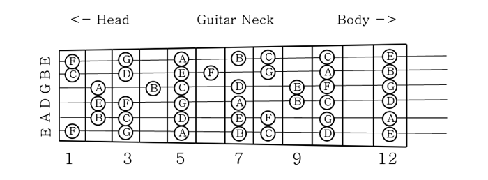 guitar notes chart